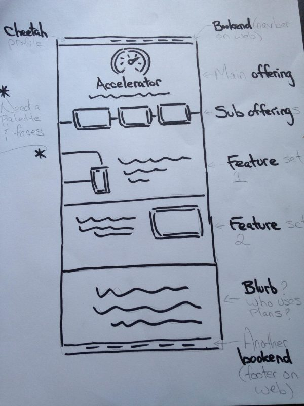 wireframe for marketing